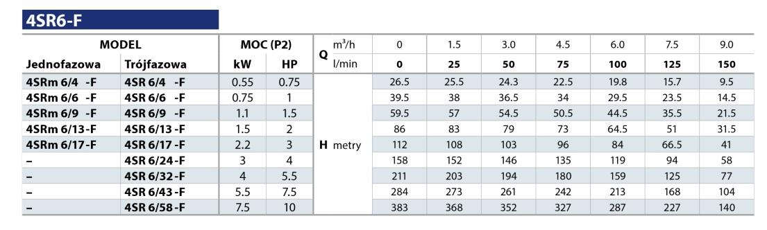 Pedrollo 4SR-F Tabela parametrów