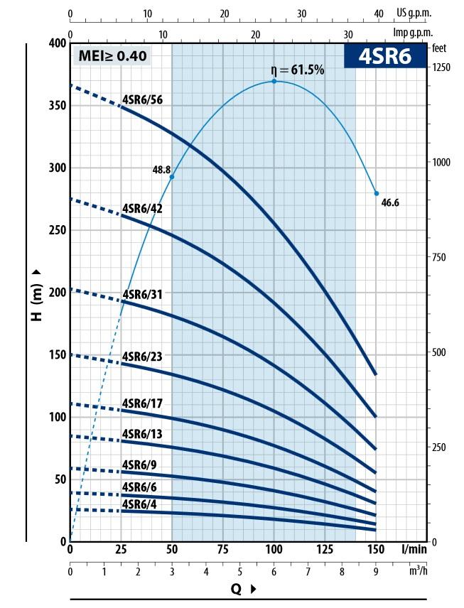 Charakterystyka liniowa pomp 4SR-F4